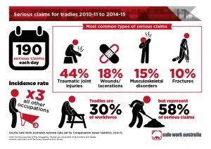 WorkSafe Australia Infographic