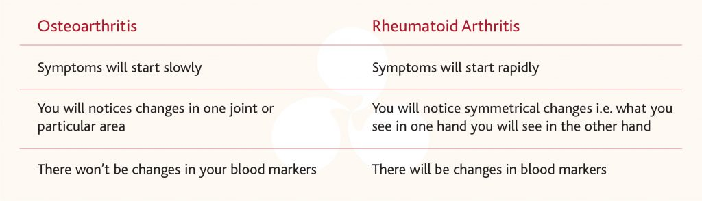 What's the difference between osteoarthritis and rheumatoid arthritis?